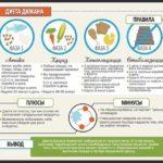 Продукты питания на первом этапе диеты Дюкан